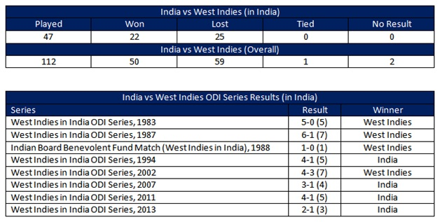 ODI's India vs West Indies 2014