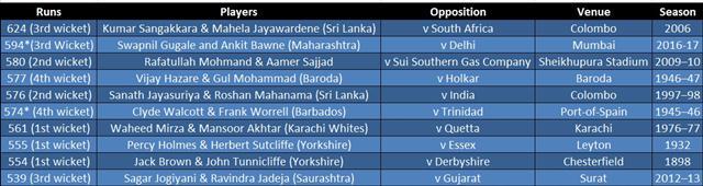 domestic-cricket-partnership-table