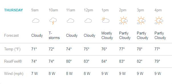 Partly cloudy weather to start the game with