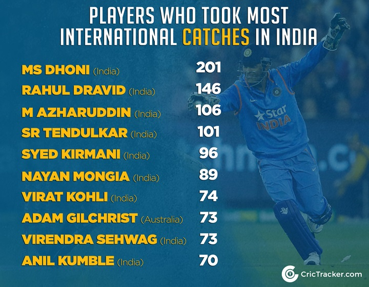 MS Dhoni Catches Stats