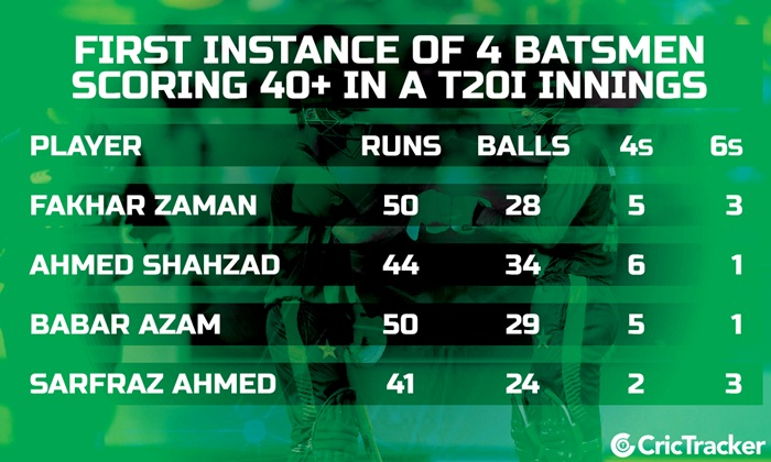 Unique Record in T20I Innings | CricTracker
