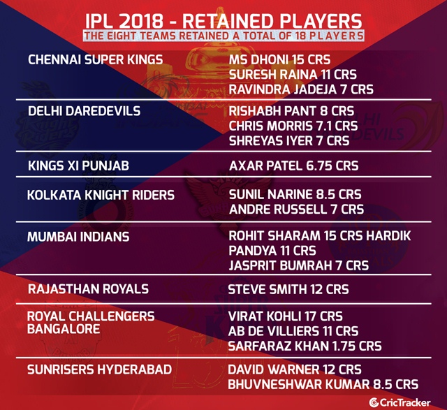 IPL Auction 2018 Retained Players | CricTracker