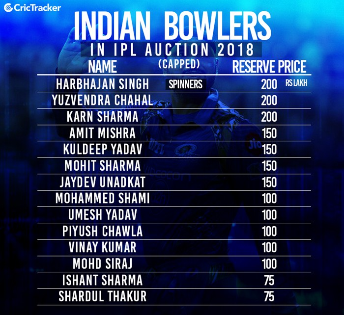 Team India capped players in Auction 2018 | CricTracker.com