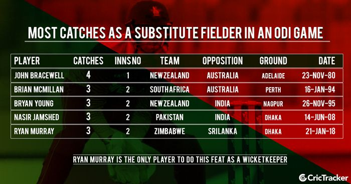 Most catches as a substitute fielder in an ODI game | CricTracker.com