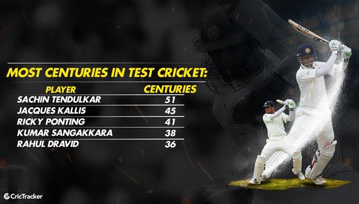 Most centuries in Test Cricket