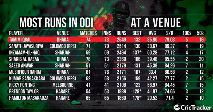 Most Runs in ODI Cricket Format at a Single Venue | CricTracker.com