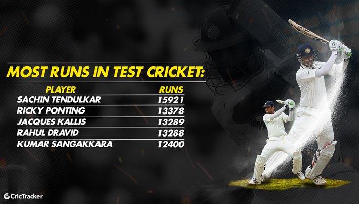 Most runs in Test Cricket