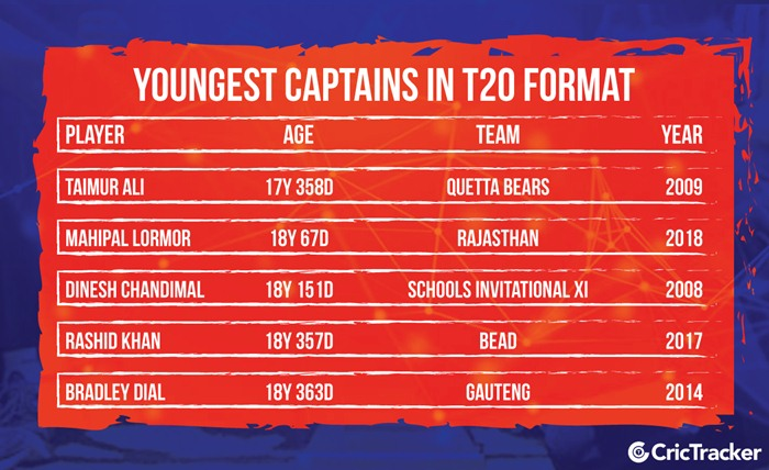 Youngest Captains in T20 Format | CricTracker.com