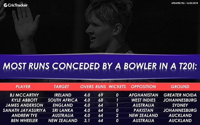 Highest successful run-chases in T20Is