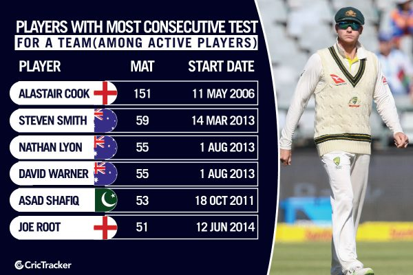 PLAYERS-WITH-MOST-CONSECUTIVE-TEST-macthes