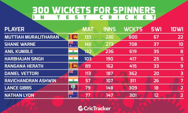 spinners-with-300-or-more-wickets-in-tests