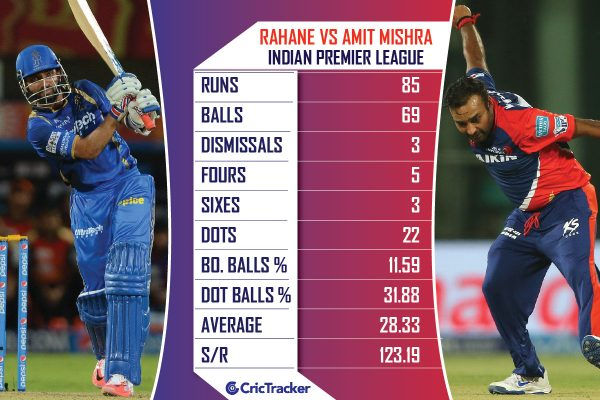 Ajinkya-Rahane-vs-Amit-Mishra-in-the-IPL