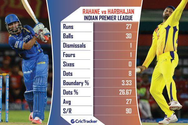 Ajinkya-Rahane-vs-Harbhajan-Singh-in-ipl