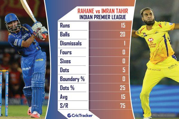 Ajinkya-Rahane-vs-Imran-Tahir--in-ipl