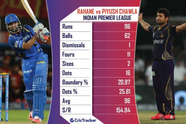Ajinkya-Rahane-vs-Piyush-Chawla