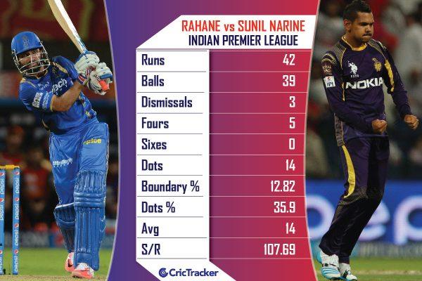 Ajinkya-Rahane-vs-Sunil-Narine