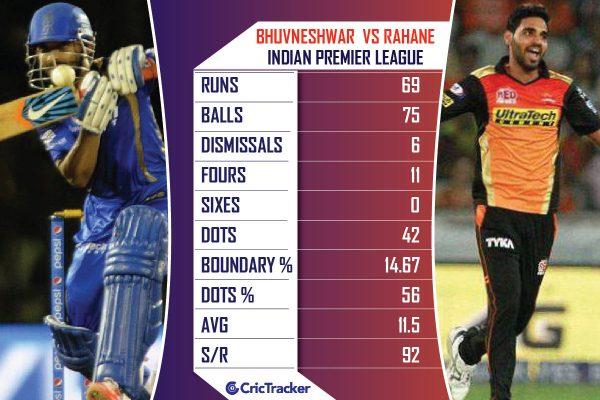 Bhuvneshwar-Kumar-vs-AjinkyaRahane