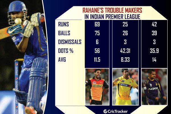 Bhuvneshwar-Kumar-vs-AjinkyaRahane-IPL