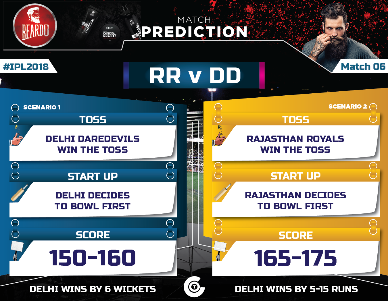 Delhi-Darevevils-v-Rajasthan-Royals-Match-Prediction