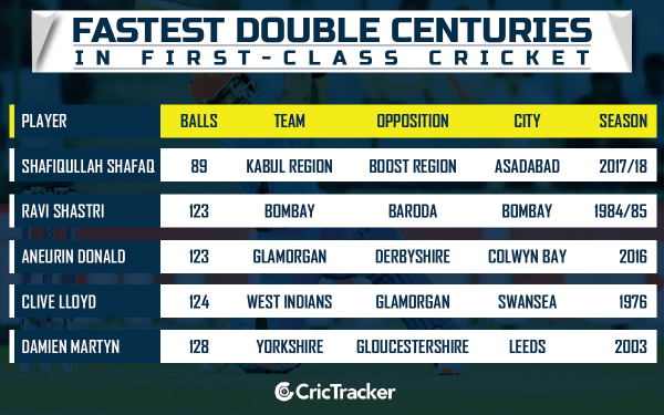 FASTEST-DOUBLE-CENTURIES-in-first-calss-cricket