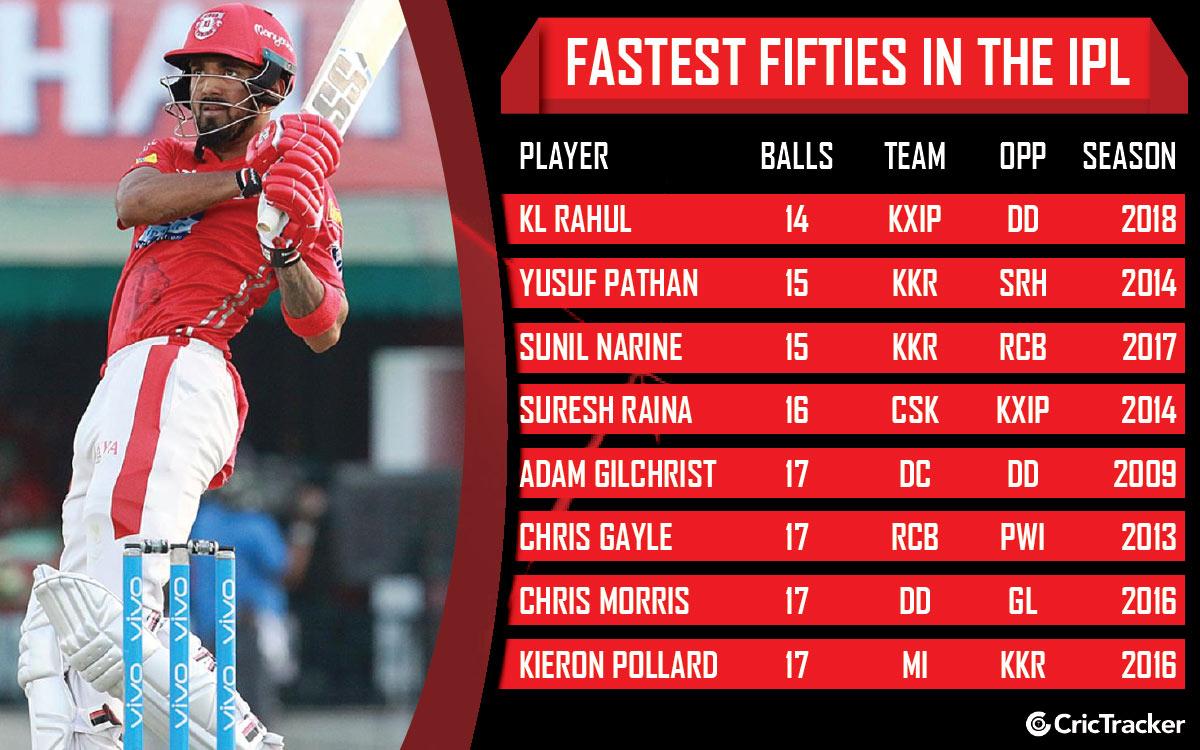 Fastest-T20-fifties