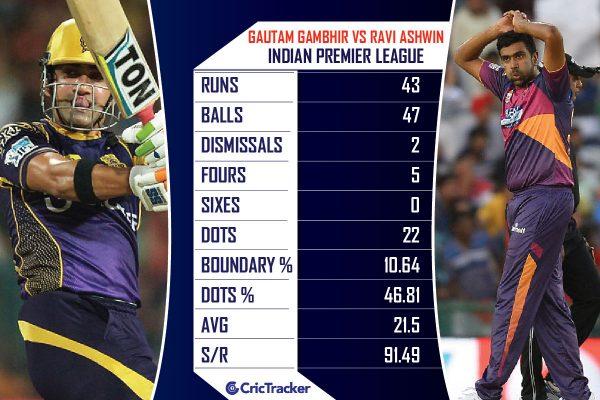 Gautam-Gambhir-vs-Ravichandran-Ashwin