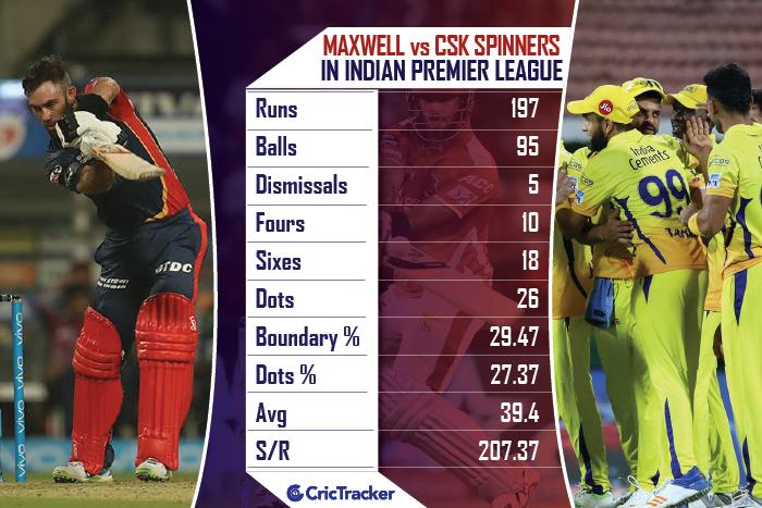 Glenn-Maxwell-vs-CSK-Spinners