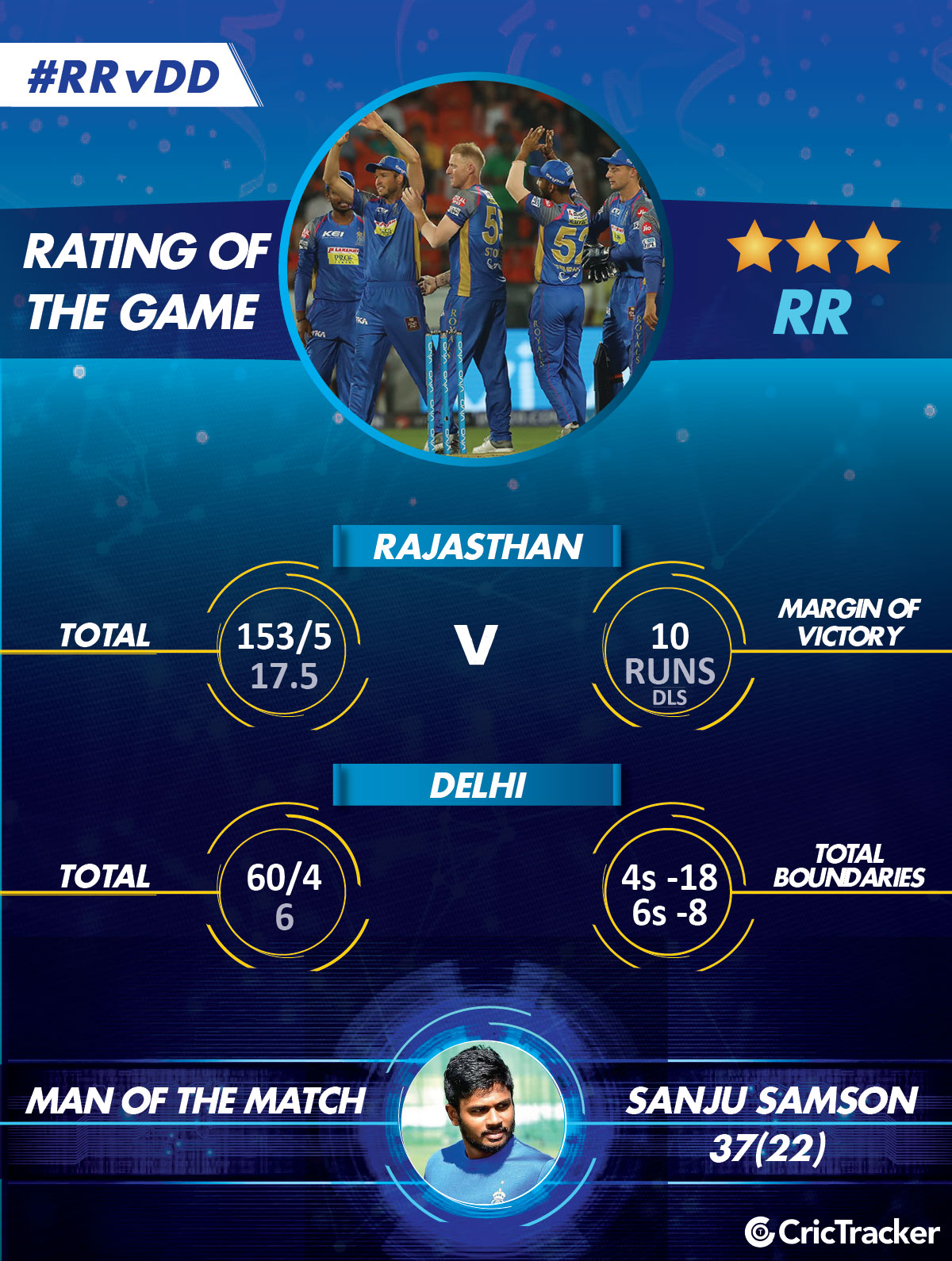 IPL-2018-RAJASTHAN-ROYALS-RATING-IPL-teamoftheday