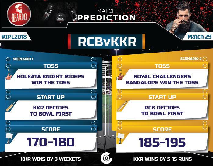 IPL-2018-Todays-match-RCB-vs-KKR--Match-29-Prediction-Who-will-win-Royal-Challengers-Bangalore-vs-Kolkata-Knight-Riders