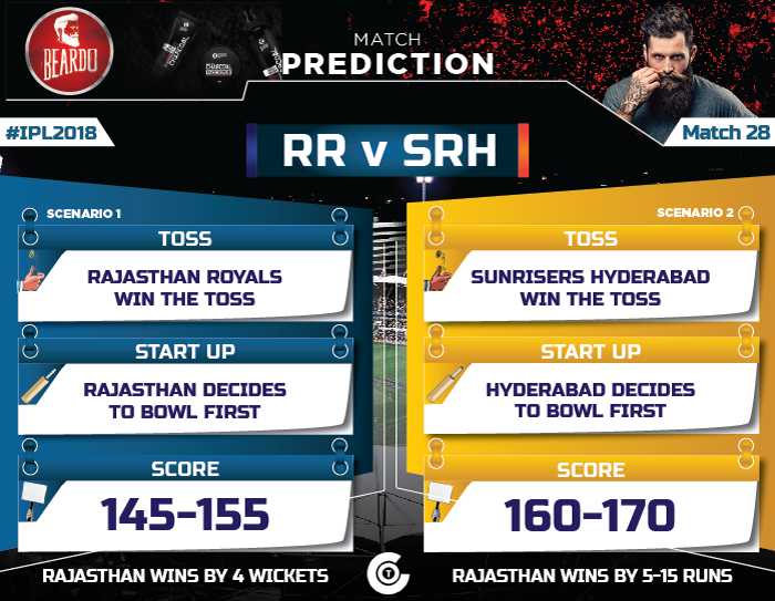 IPL-2018-Todays-match-RR-vs-SRH--Match-28-Prediction-Who-will-win-Rajasthan-Royals-vs-Sunrisers-Hyderabad