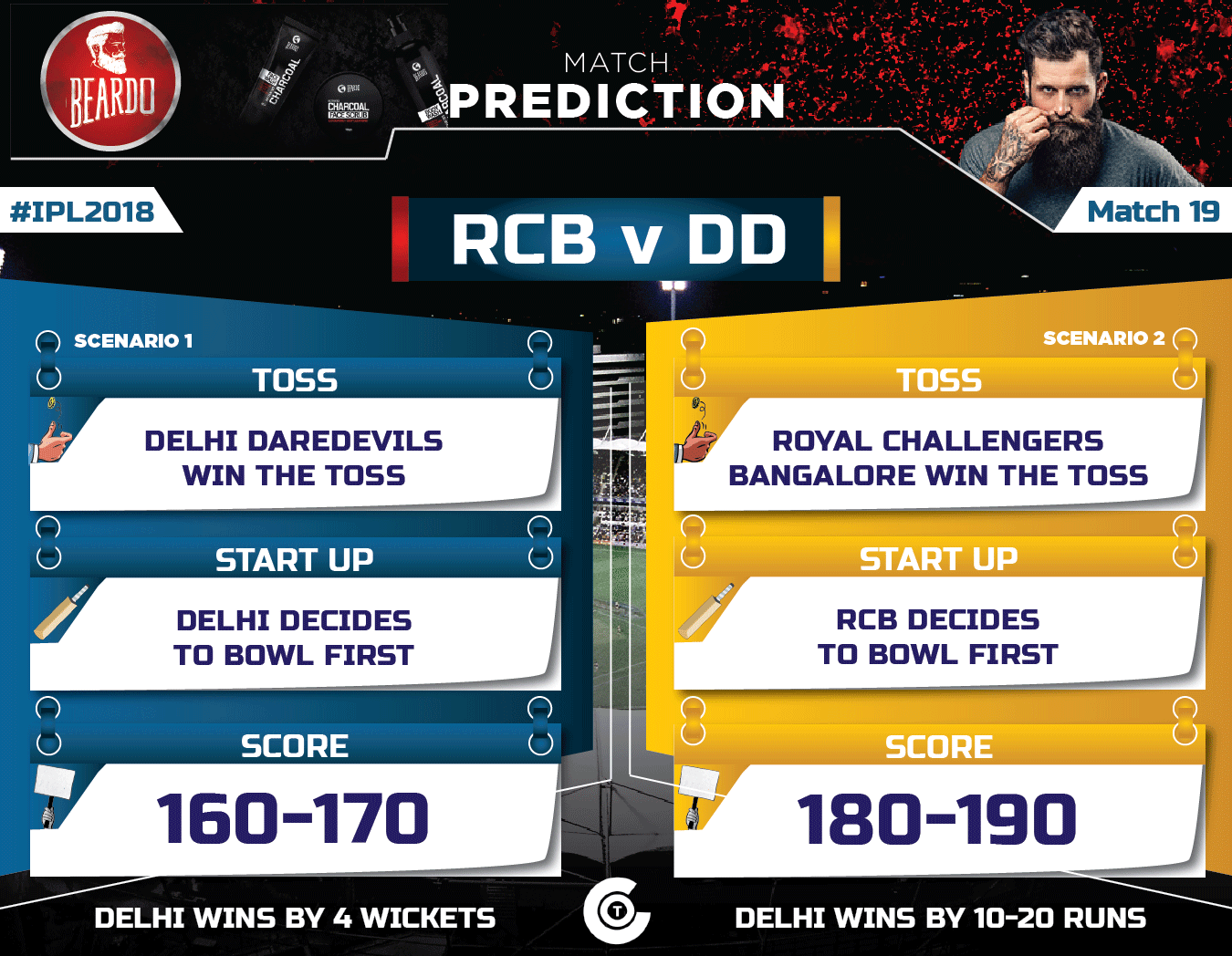 IPL-2018-Todays-match-prediction-RCB-VS-DD--Match-19-Prediction-ROYAL-CHALLENGERS-BANGALORE-vs-DELHI-DAREDEVILS