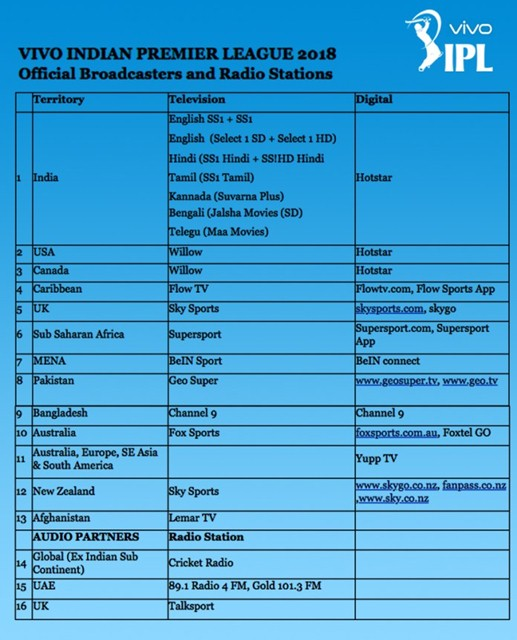 IPL 2018 Broadcasters and radio stations