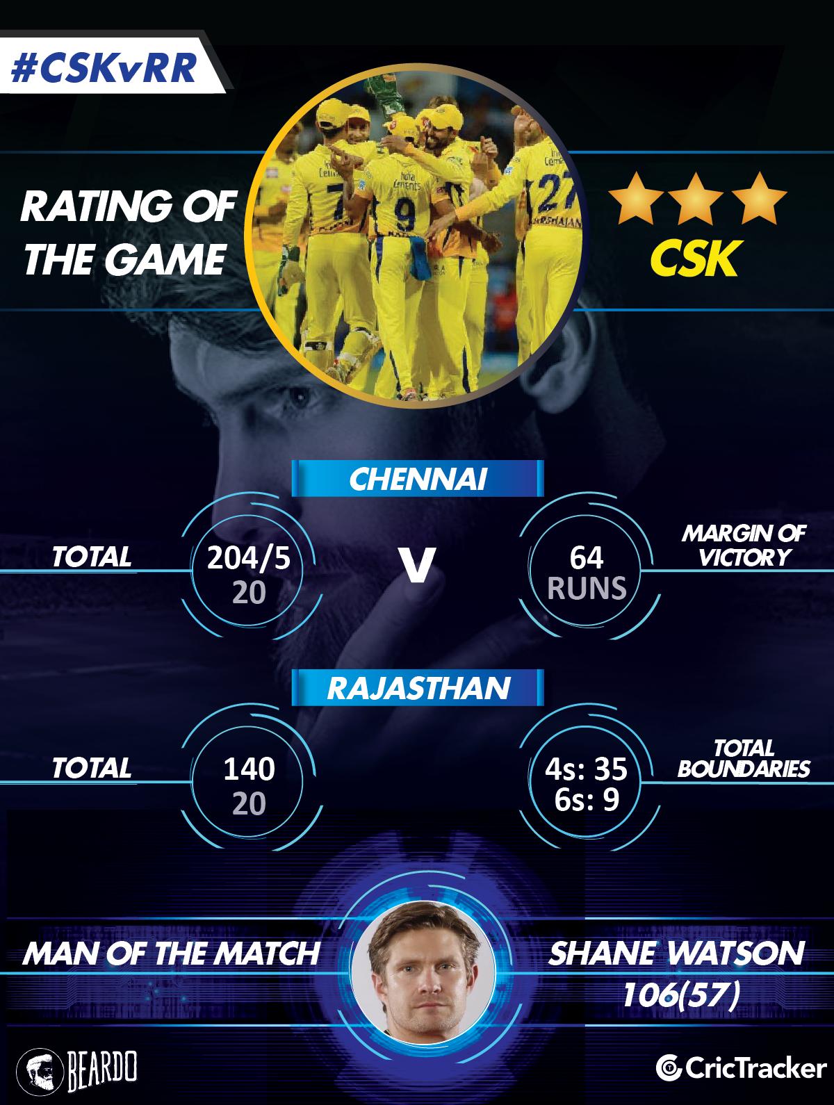 IPL2018-CSK-vs-RR-Rating-of-the-game.jpg