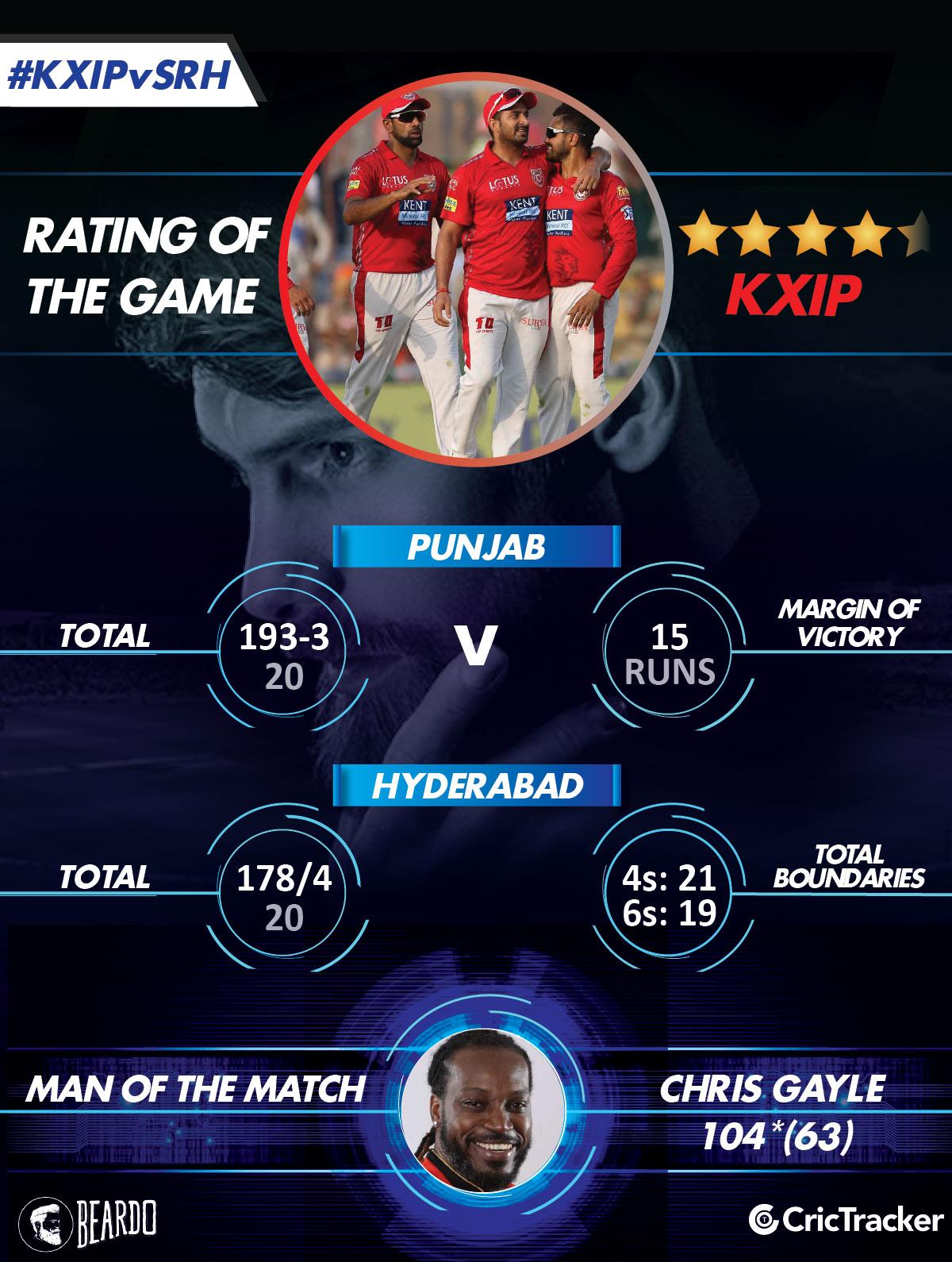 IPL2018-KXIP-VS-SRH-RatinG-of-the-match