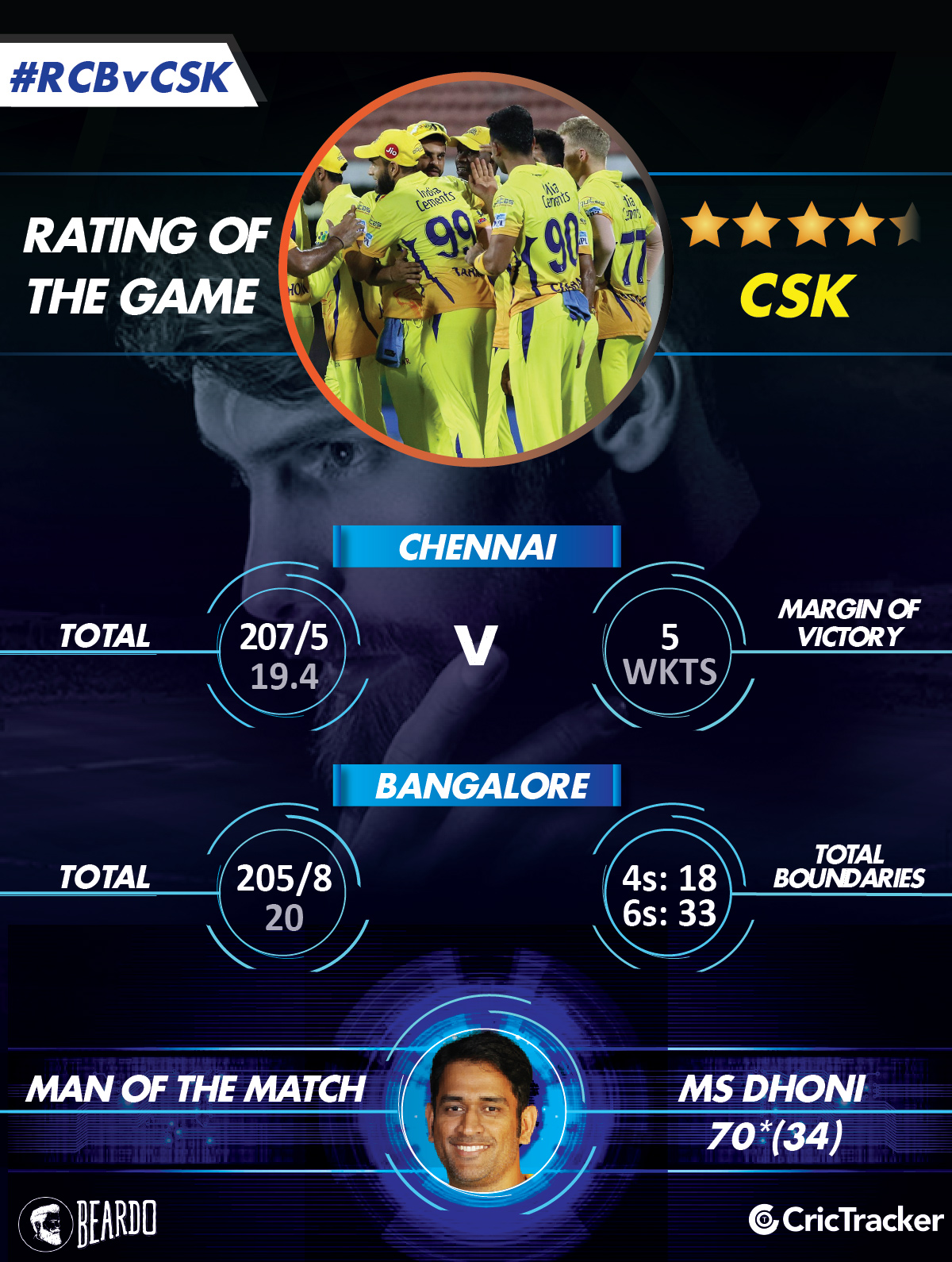 IPL2018-RCB-vs-CSK-RatinG-of-the-matcH