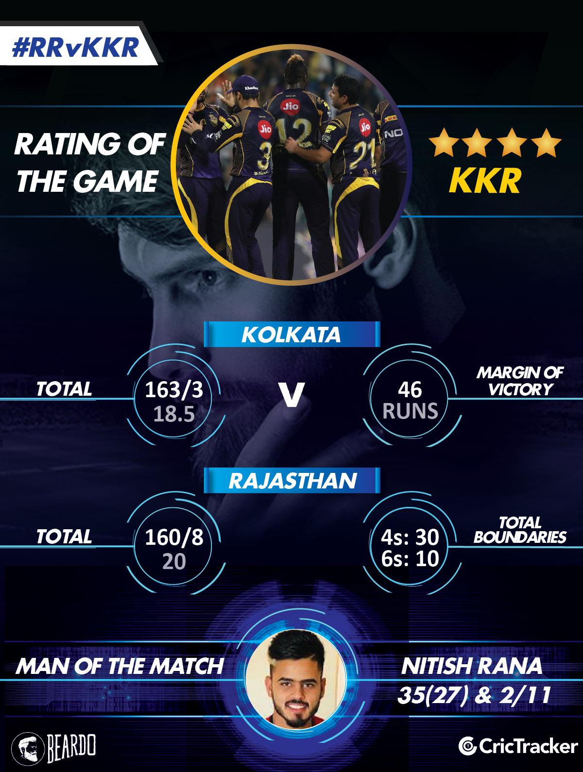 IPL2018-RRvKKR-RatinG