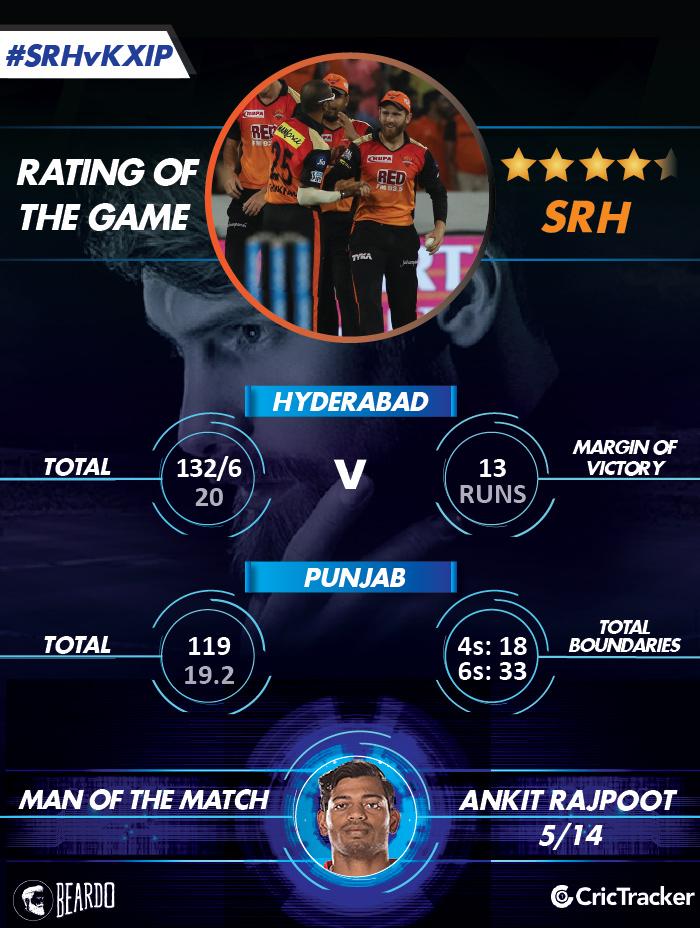 IPL2018-SRH-vs-KXIP--RatinG-of-the-matcH