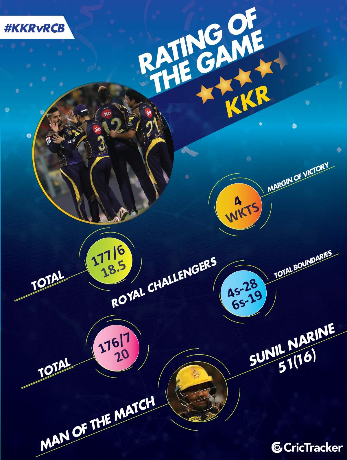 IPL2018 -kkrVrcb-Rating