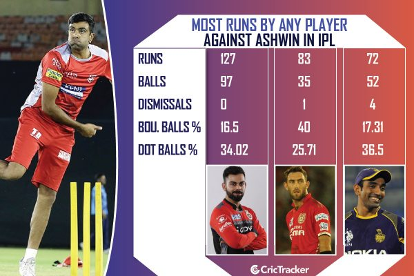 Most-runs-by-any-player-against-R-Ashwin