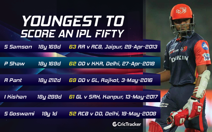 YOUNGEST-TO-SCORE-IPL-FIFTY