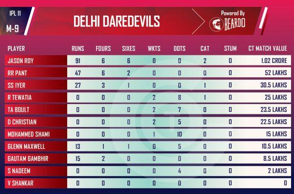 ipl-2018-MIvDD-Performer-of-the-day-player-value-IPL-DELHI-DARE-DEVILS