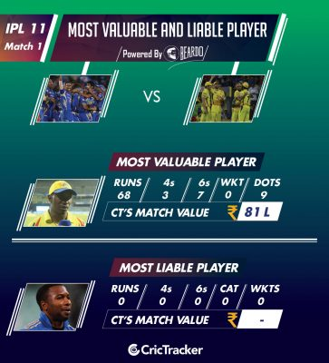 ipl-2018-mivcsk-match-1-Performer-of-the-day