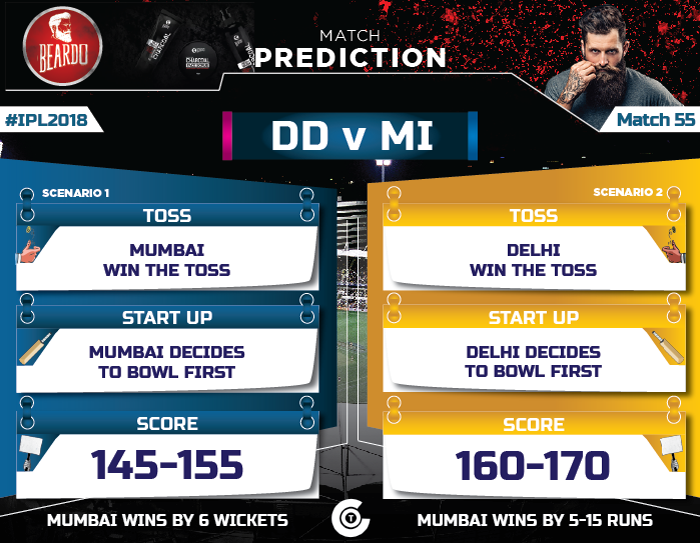 IPL-2018-Todays-match-DD-vs-MI-Match-55-Prediction-Who-will-win-Delhi-Daredevils-vs-Mumbai-Indians