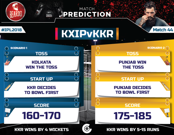 IPL-2018-Todays-match-KXIP-vs-KKR-Match-44-Prediction-Who-will-win-Kings-XI-Punjab-vs-Kolkata-Knight-Riders
