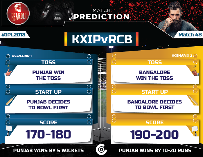 IPL-2018-Todays-match-KXIP-vs-RCB-Match-48-Prediction-Who-will-win-Kings-XI-Punjab-vs-Royalc-CHallengers-Bangalore