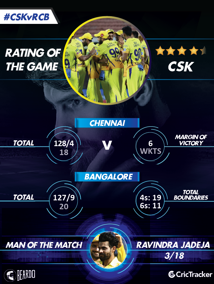 IPL2018-CSK-vs-RCB-Rating-of-the-MATCH