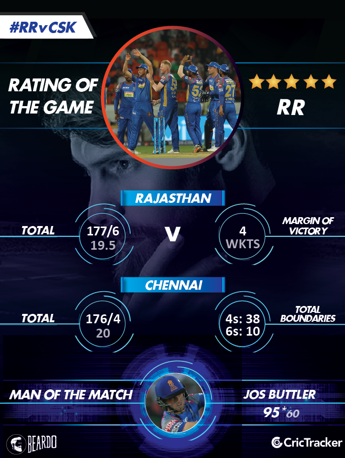 IPL2018-RR-vs-CSK--Rating-of-the-MATCH