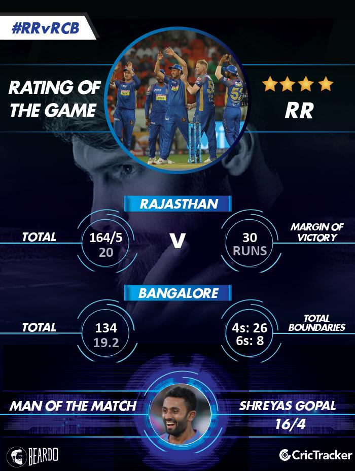 IPL2018-RR-vs-RCB-Rating-of-the-MATCH