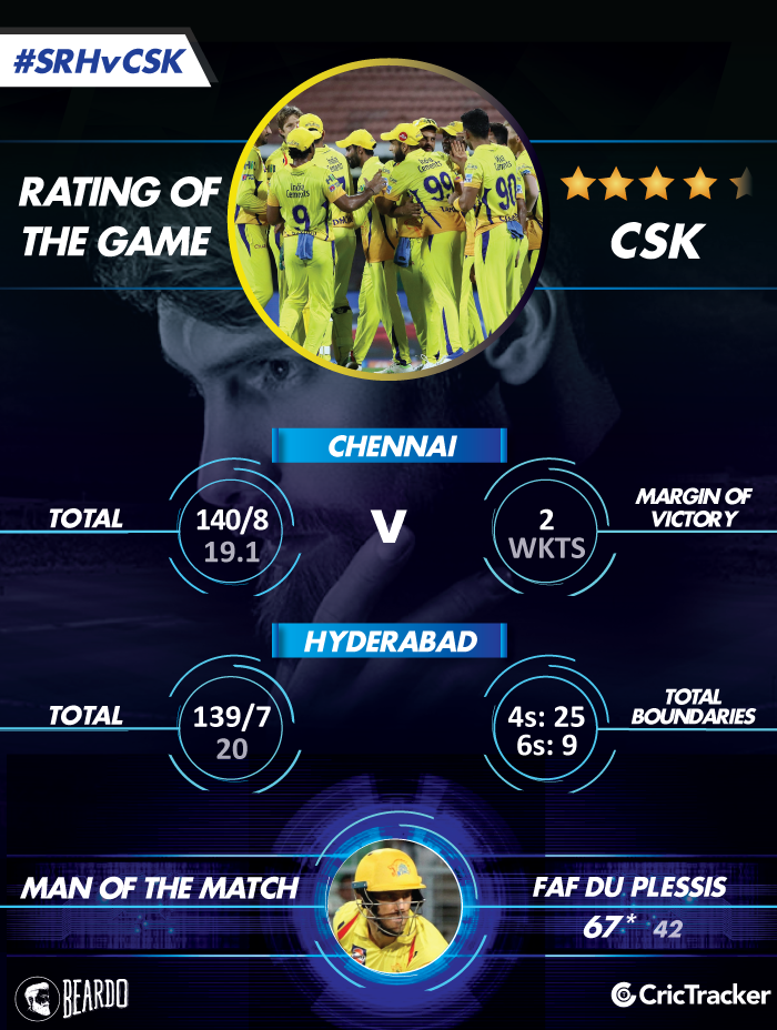 IPL2018-SRH-vs-CSK-qualifier-1-Rating-of-the-MATCH