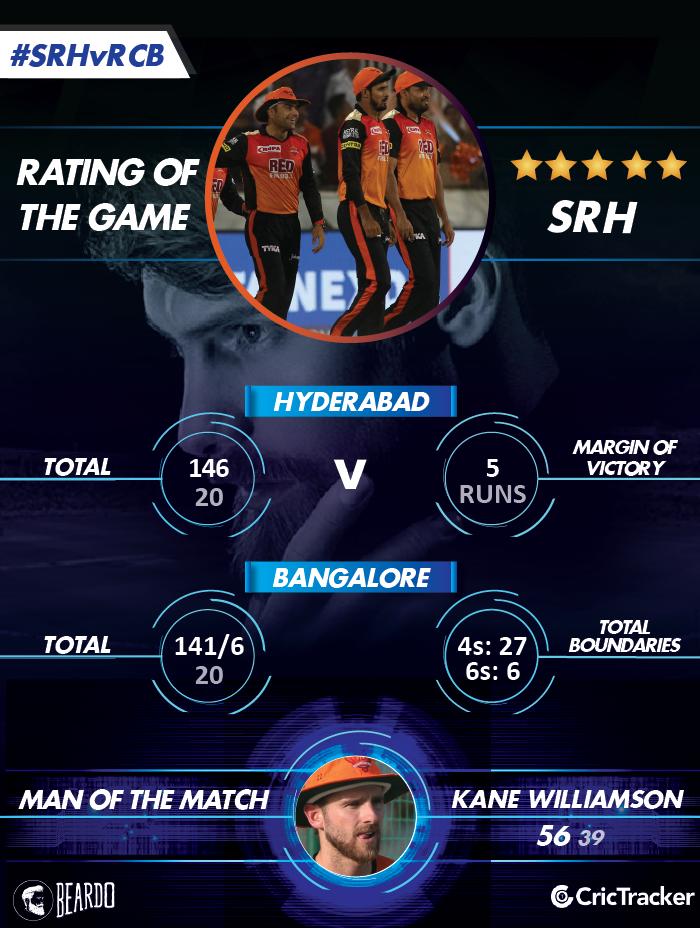 IPL2018-SRH-vs-RCB-Rating-of-the-MATCH
